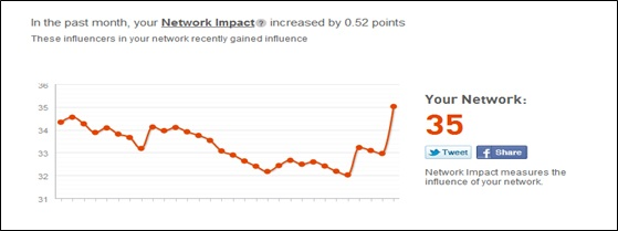 Network Impact
