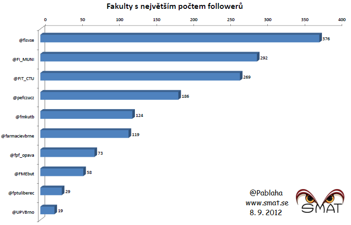 Fakulty snejvětším počtem followerů