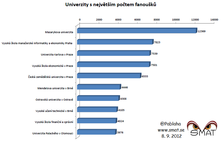 Univerzity snejvětším počtem fanoušků