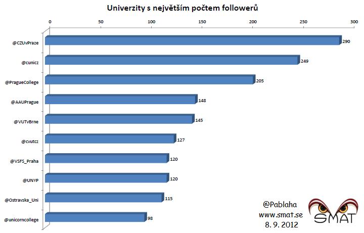 Univerzity s největším počtem fanoušků