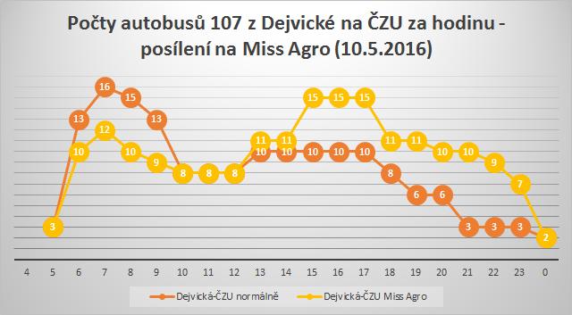 Autobusy na ČZU v době konání Miss Agro i letos posílí