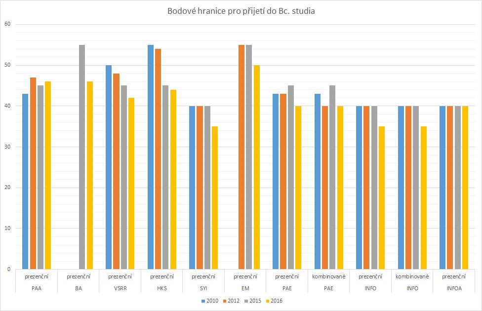 Bodové hranice pro přijetí do Bc. studia vjednotlivých letech (2010,2012,2015,2016)