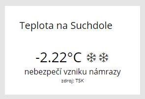 teplota na Suchdole